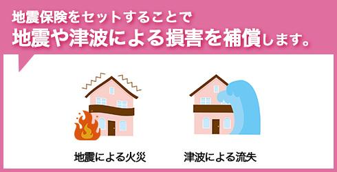 地震保険をセットすることで地震や津波による損害を補償します。